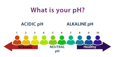 Alkaline Water, Healthy pH